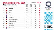 Россия на Олимпиаде: тройку лидеров упускаем в отрыв