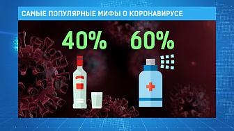 Самые популярные мифы о коронавирусе